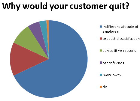 why customers quit