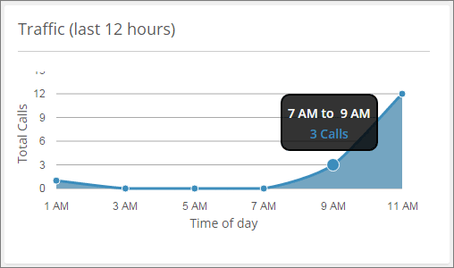 A new dashboard to help you monitor your business calls