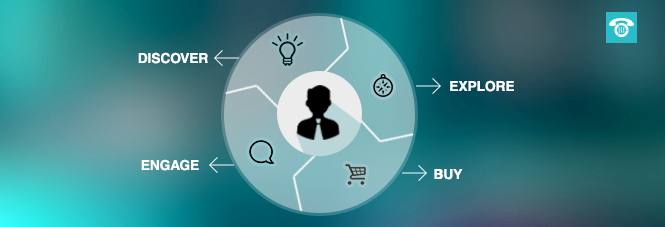 Understanding Buyer Persona and Mapping Customer Journey