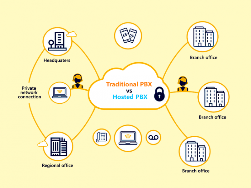 Traditional PBX Vs Hosted PBX: An informative & comparative guide